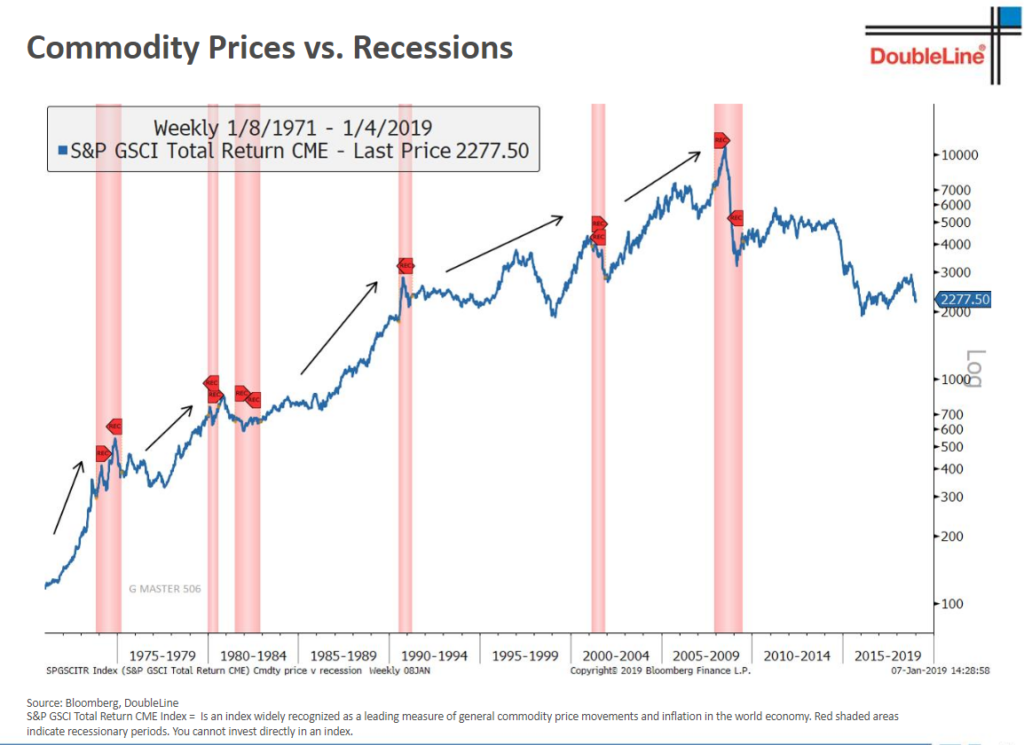 Commodity Prices Not Syncing Recession Indicator