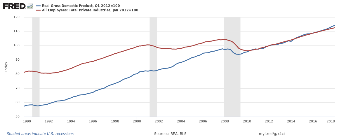 Weekly Economic Release Summary: Productivity Is Not What It's Cracked Up To Be