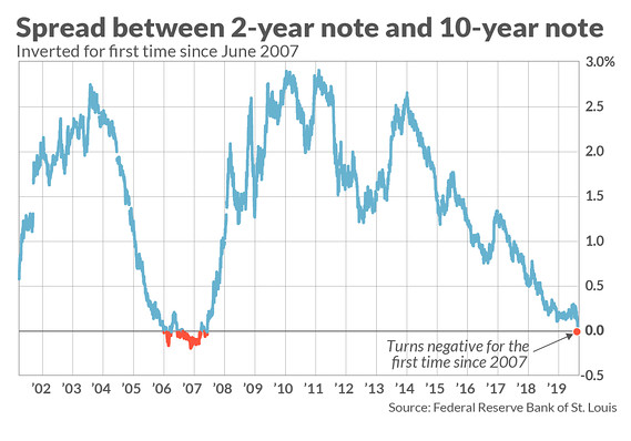 30-year Treasury slumps to historic low as recession fears spike
