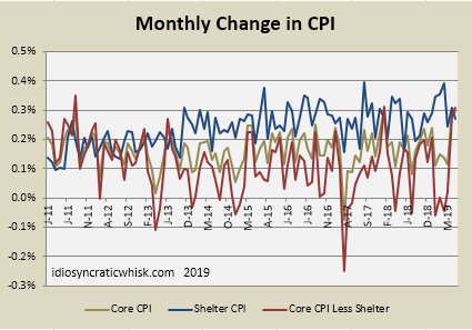 July 2019 CPI Inflation