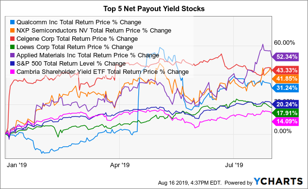 Top Net Payout Yields - August 2019