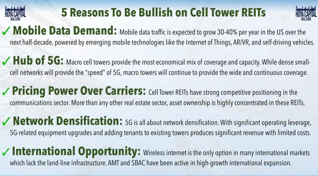 bullish cell tower REITs