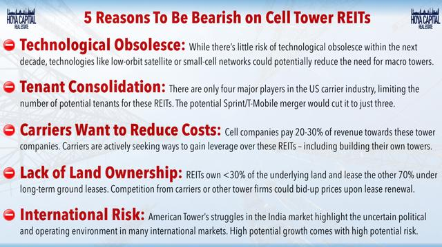 bearish cell tower REITs