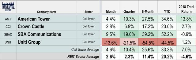 cell tower REITs
