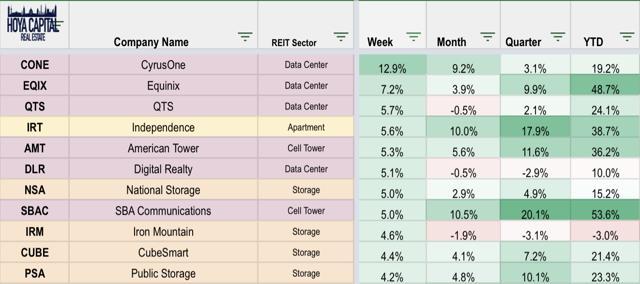 real estate ETFs
