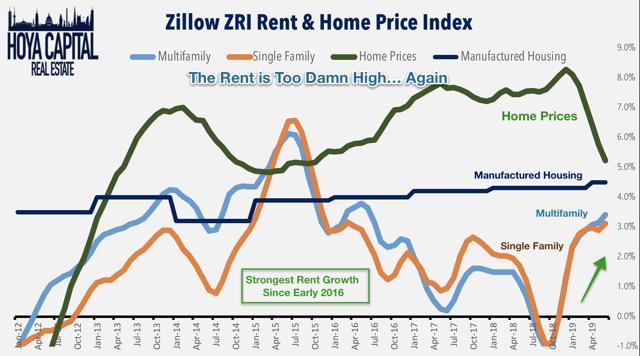 zillow rent index