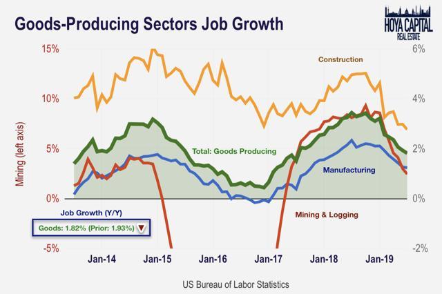 goods sector job growth