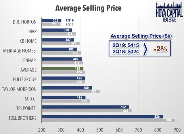 selling price homes