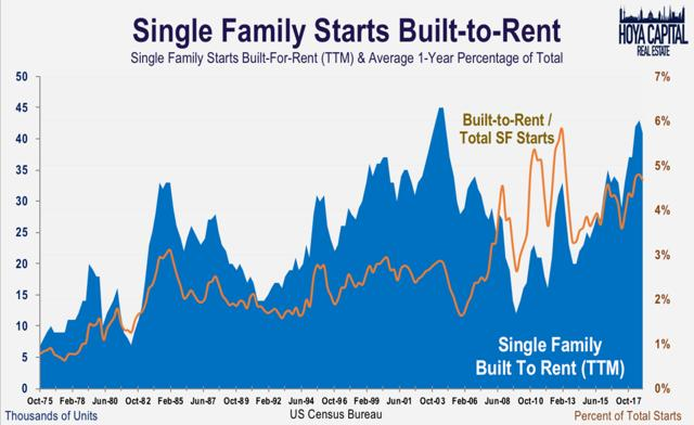 housing starts built to rent