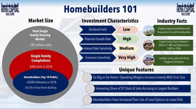 homebuilders 101