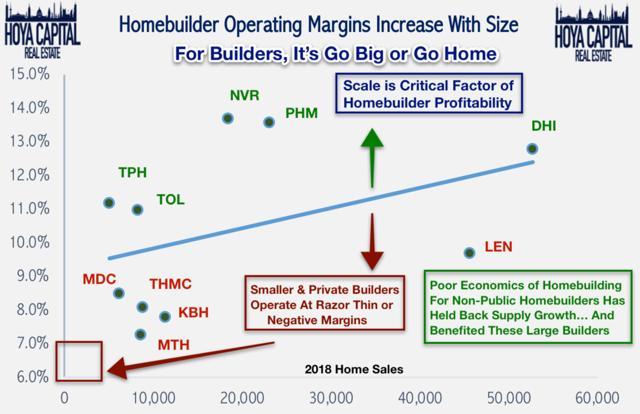 homebuilder operating margins