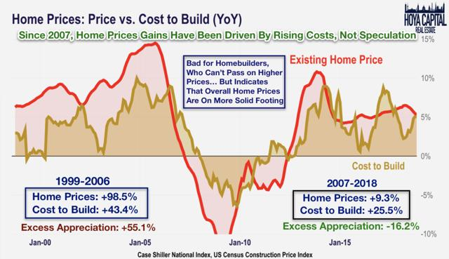 construction costs to build