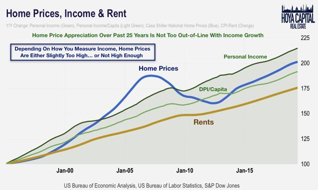 prices incomes rents