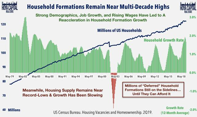 household formations