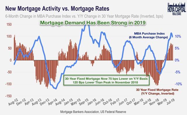 housing market data