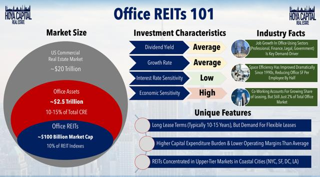 office REITs 101