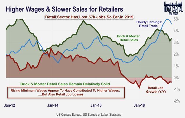 retail sales earnings