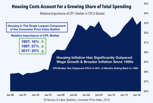 housing costs inflation