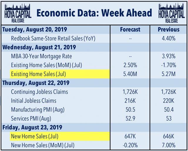 economic data real estate