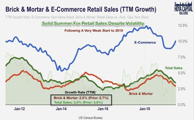 retail sales growth