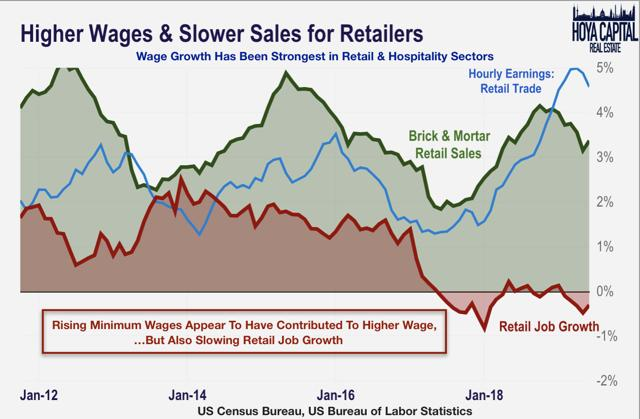 retail sales 2019