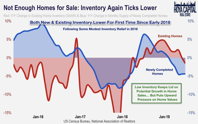 home sales inventory