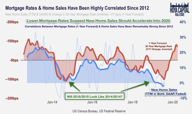 mortgage rates home sales
