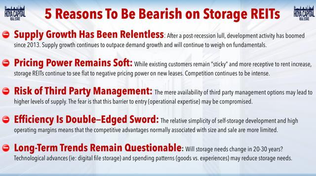 bearish self-storage REITs