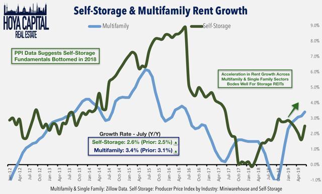 self-storage rent growth