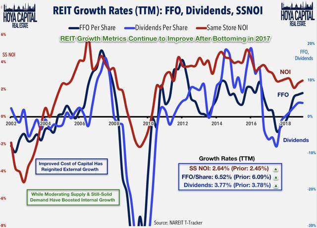 REIT growth rates 2019