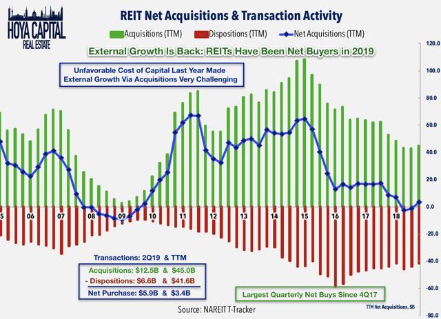reit external growth 2019