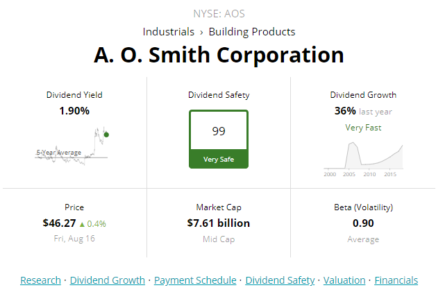 A.O. Smith: A Dividend Champion Likely To Deliver Alpha Over The Next Decade