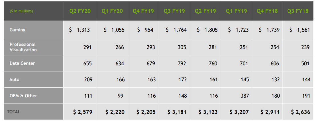 Nvidia Was Once A Growth Company