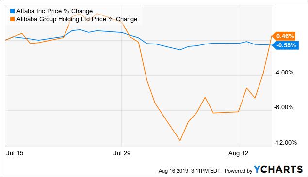 Selling Altaba To Buy Alibaba - Altaba, Inc  (NASDAQ:AABA