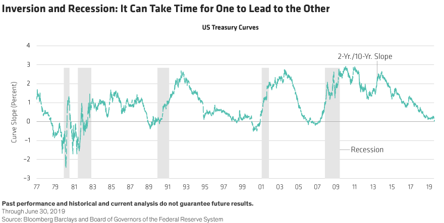 Why Today's Inverted Yield Curve Isn't Necessarily A Recession Warning