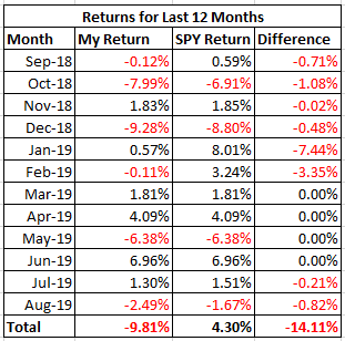 My Current View Of The S&P 500 Index: September 2019