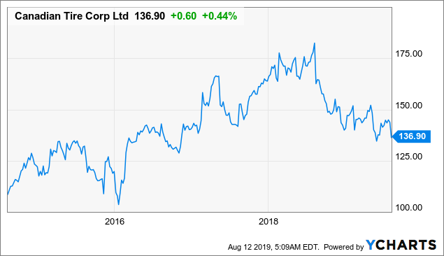 Canadian Tire: A Growing 2.9%-Yielding Dividend, But It Is Facing Some Headwinds
