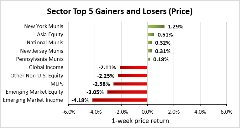 Weekly Closed-End Fund Roundup: August 16, 2019
