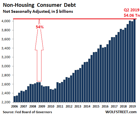 Image result for canadian personal household debt 2019
