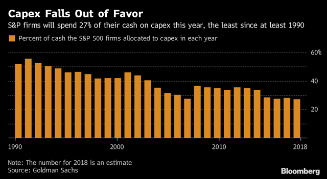 Image result for Capex falls