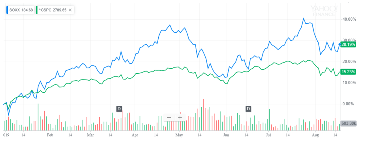 Semiconductor Stocks: It's About Being Diligent