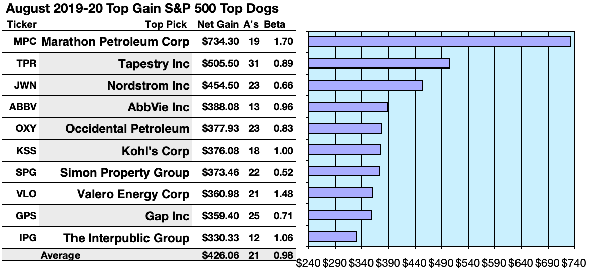 S&P 500 Top Yield Dividend Dogs Cavort In August