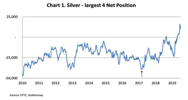 Largest Four Silver Positions Net