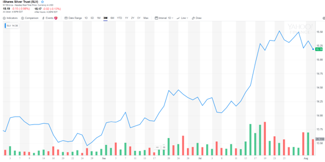 SLV Price Chart