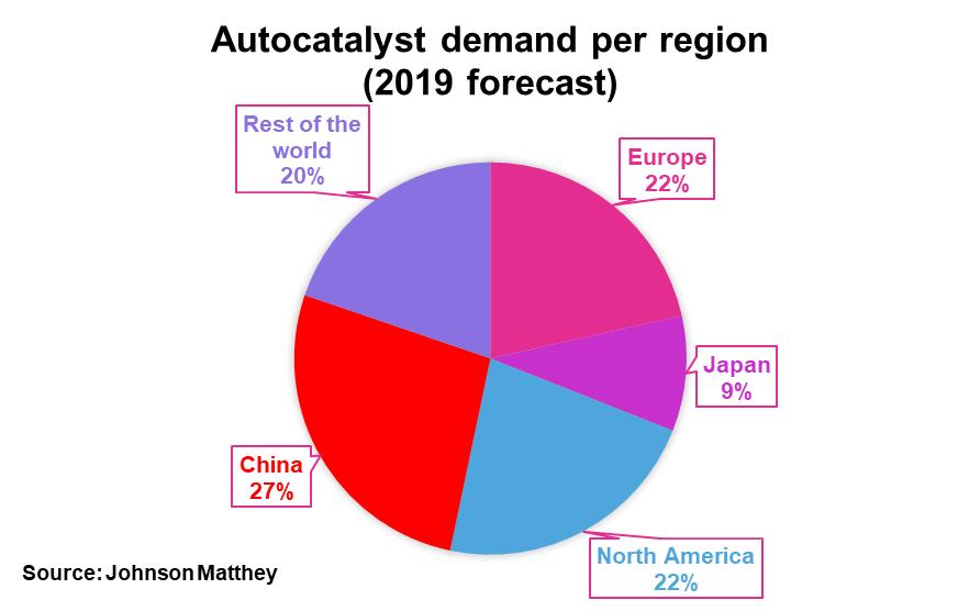 Palladium: Deficit Likely To Persist Despite Weaker Chinese