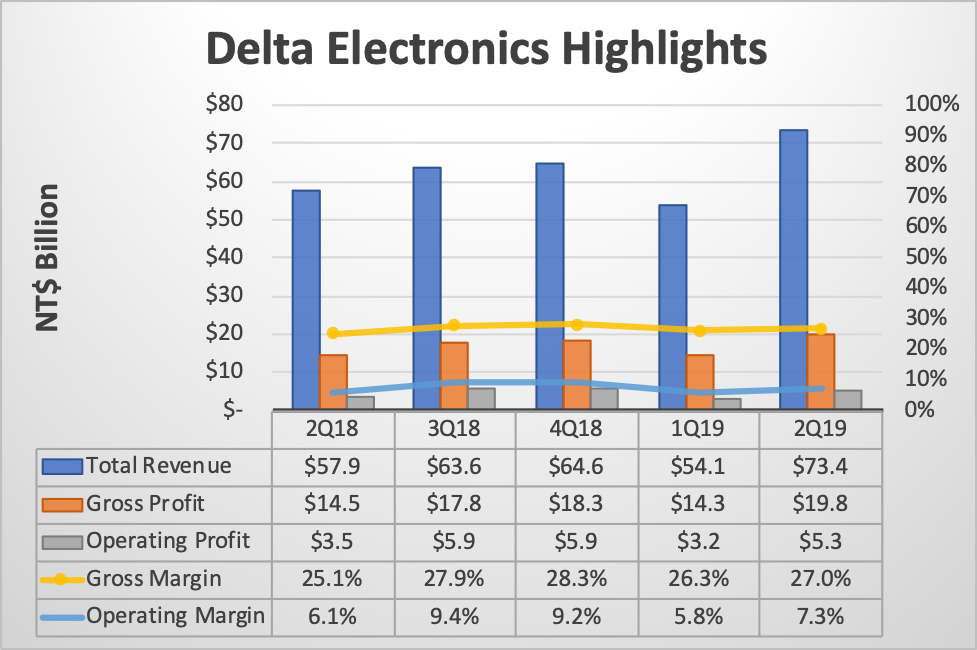 Company Research: Delta Electronics