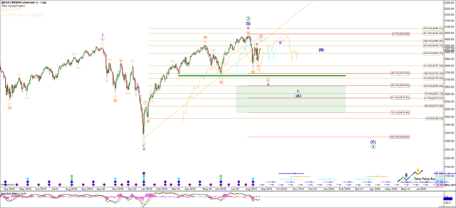 S&P 500 Emini Futures Contract Daily Chart