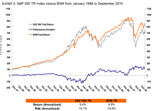 A Covered Call Strategy Will Probably Outperform The Market Over The Coming Years