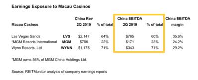 Macau casino exposures
