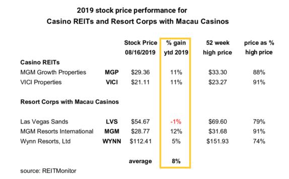 Macau casinos year to date 2019